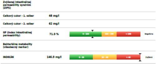 ZVÝŠENEJ INTESTINÁLNEJ PERMEABILITY SYNDRÓM - ZIPS (priepustné črevo)